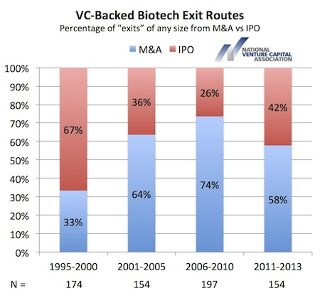 All Exits by IPO or M&A
