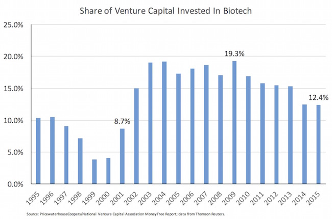 Share of VC into Biotech