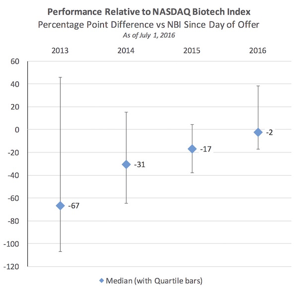 4 - relative perf vs NBI